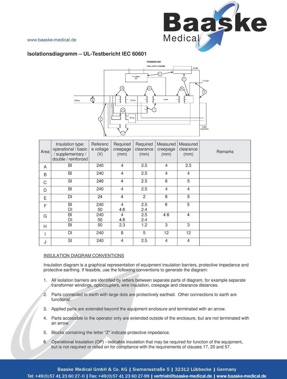 Area TABLE: to insulation diagram Insulation type: operational / basic / supplementary / double / reinforced Referenc e voltage (V) Required creepage Required clearance Measured creepage Measured