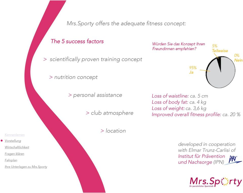 5 cm Loss of body fat: ca. 4 kg Loss of weight: ca. 3,6 kg Improved overall fitness profile: ca.