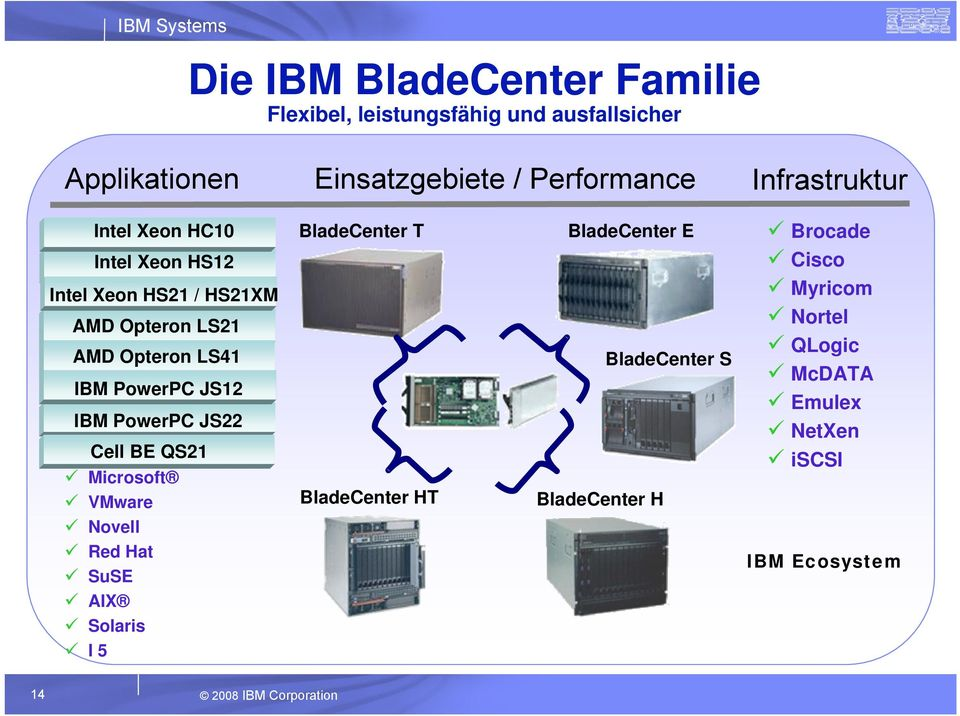 JS12 IBM PowerPC JS22 Cell BE QS21 Microsoft VMware Novell Red Hat SuSE AIX Solaris I 5 BladeCenter T BladeCenter HT