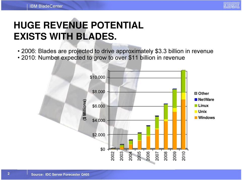 3 billion in revenue 2010: Number expected to grow to over $11 billion in revenue $10.