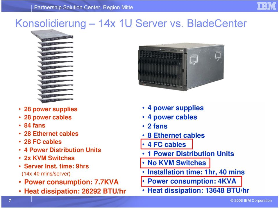 Switches Server Inst. time: 9hrs (14x 40 mins/server) Power consumption: 7.