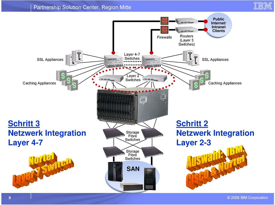 Appliances Layer 2 Switches Caching Appliances Schritt 3 Netzwerk Integration Layer 4-7