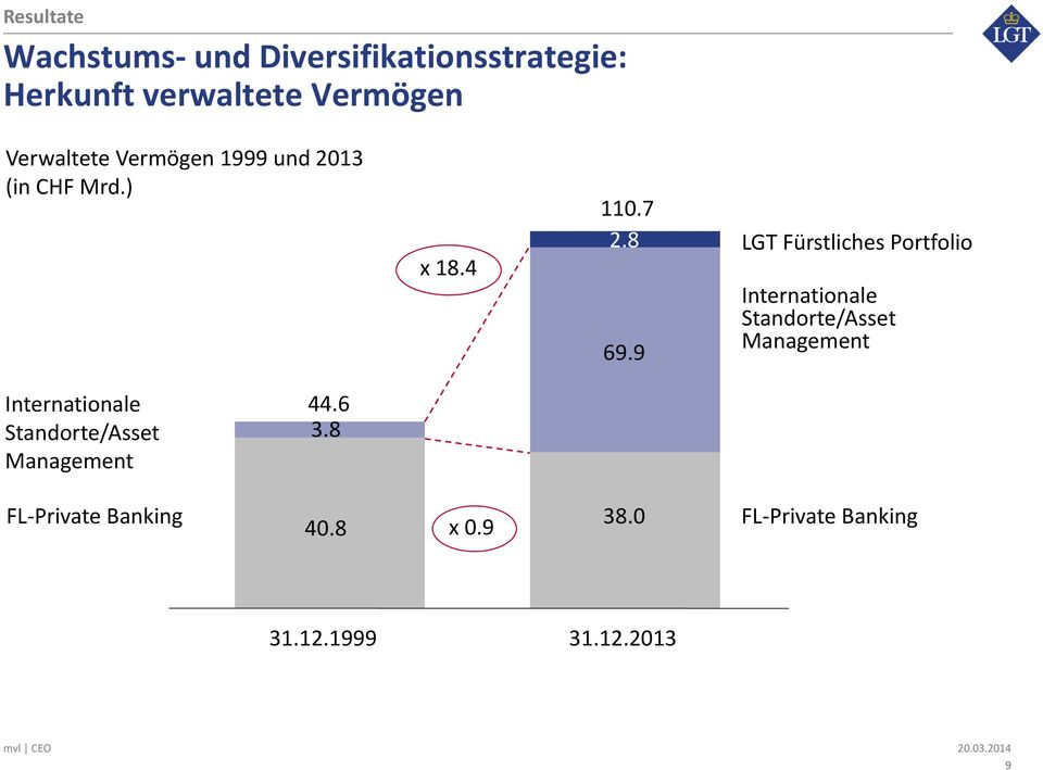 9 LGT Fürstliches Portfolio Internationale Standorte/Asset Management Internationale