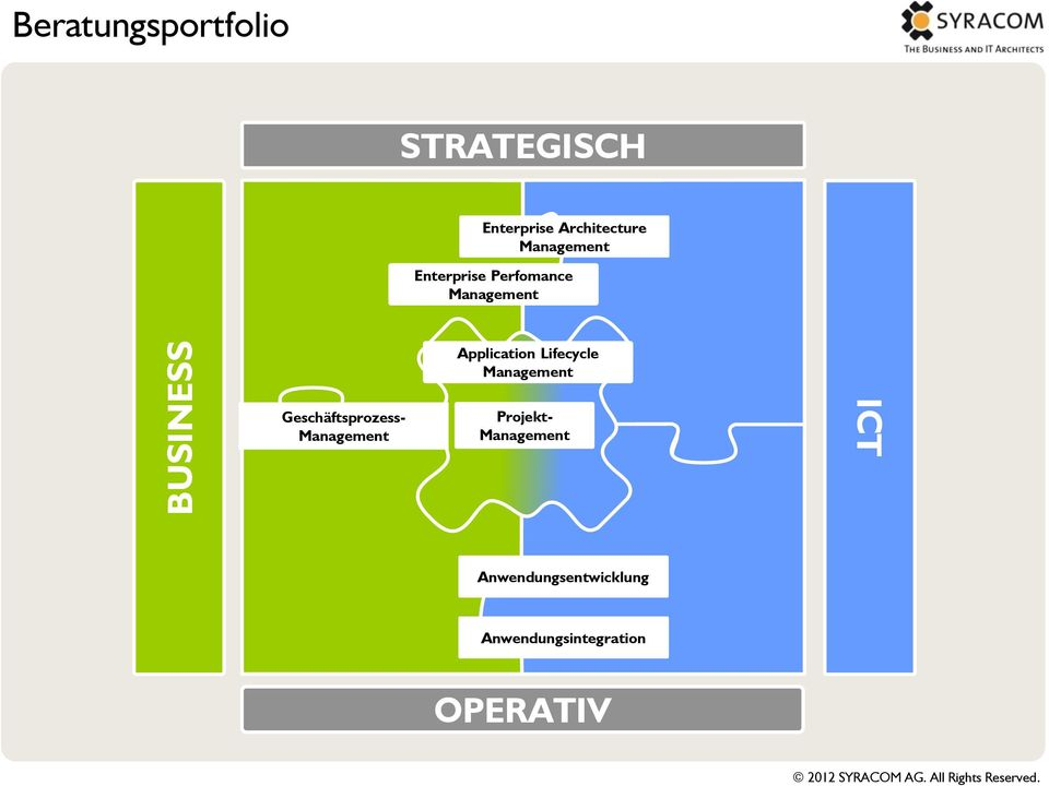 Application Lifecycle Management Geschäftsprozess- Management