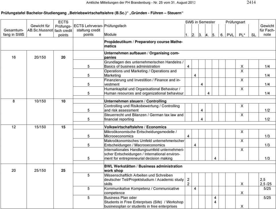 hlussnot e ECTS Prüfungsfach credit points 16 20/10 20 ECTS Lehrveranstaltung credit points Prüfungsfach SWS in Semester Prüfungsart Module 1. 2. 3... 6.