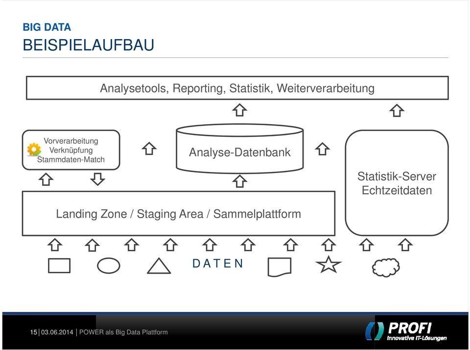 Stammdaten-Match Analyse-Datenbank Statistik-Server