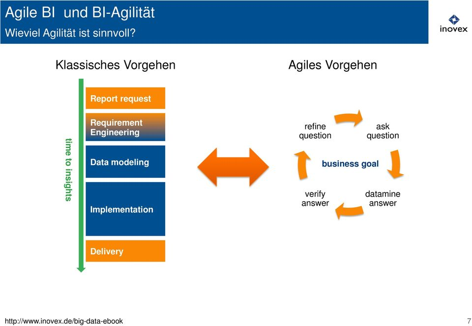 innovationssicher!! Report request! Agiles Vorgehen time to insights! Requirement Engineering!