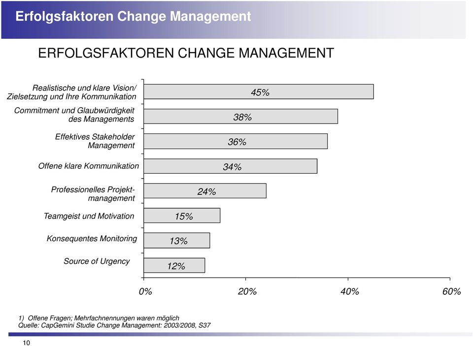 38% 36% 34% Professionelles Projektmanagement 24% Teamgeist und Motivation Konsequentes Monitoring Source of Urgency 15% 13%