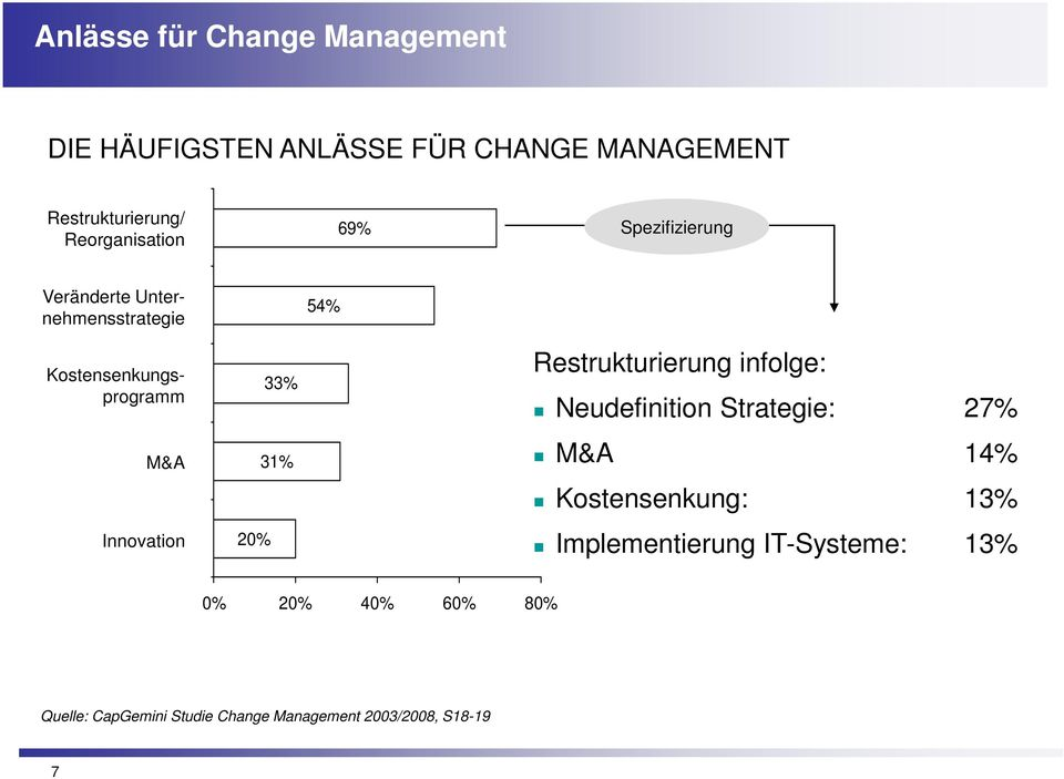 Innovation 20% 33% 31% Restrukturierung infolge: Neudefinition Strategie: 27% M&A 14% Kostensenkung: