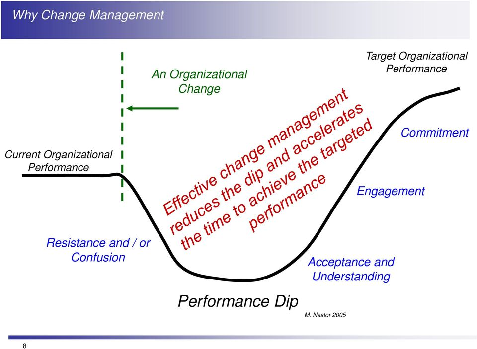 Organizational Performance Engagement Resistance and / or