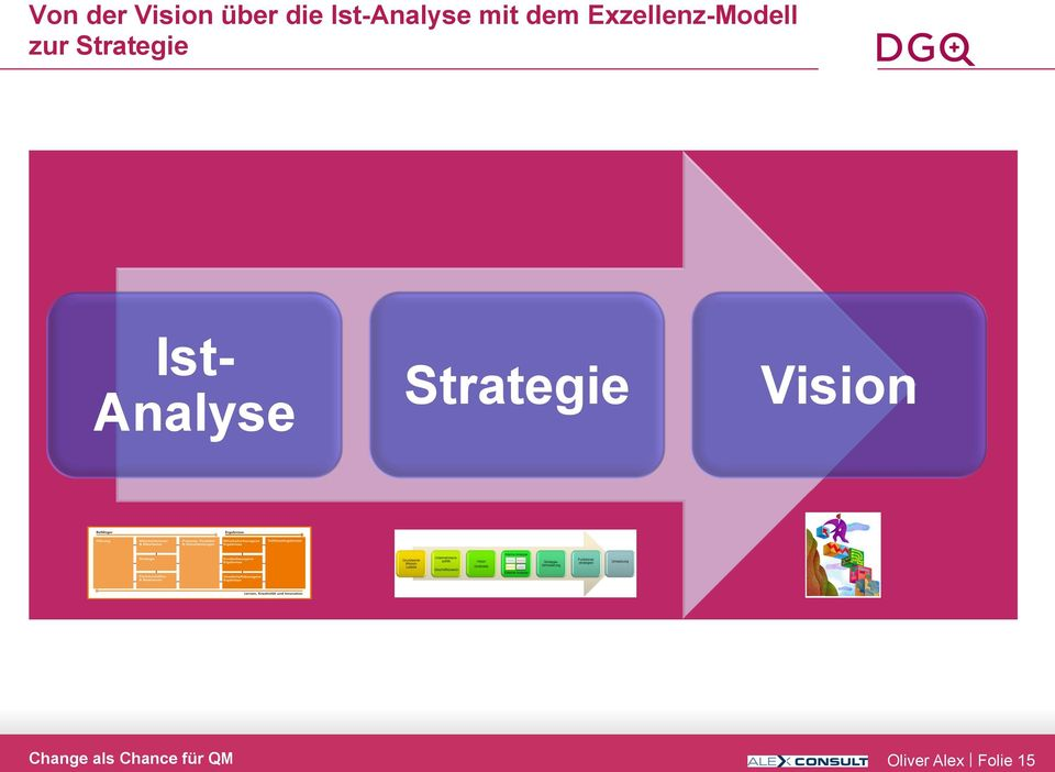 Exzellenz-Modell zur Strategie