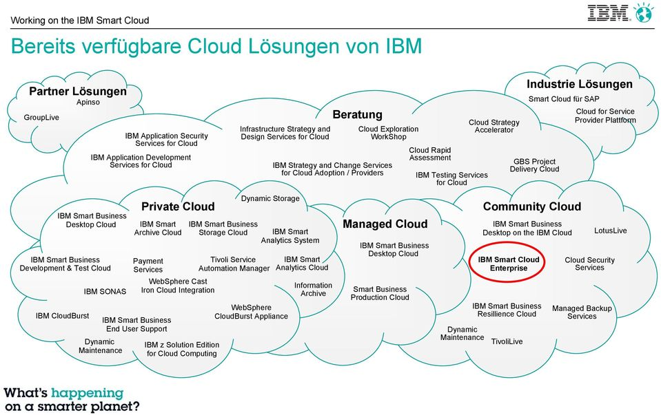 Accelerator Industrie Lösungen Smart Cloud für SAP Cloud for Service Provider Plattform GBS Project Delivery Cloud IBM Smart Business Desktop Cloud IBM Smart Business Development & Test Cloud IBM