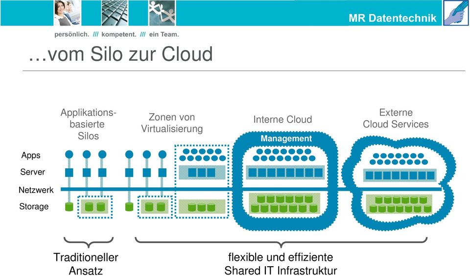 Cloud Services Apps Server Netzwerk Storage