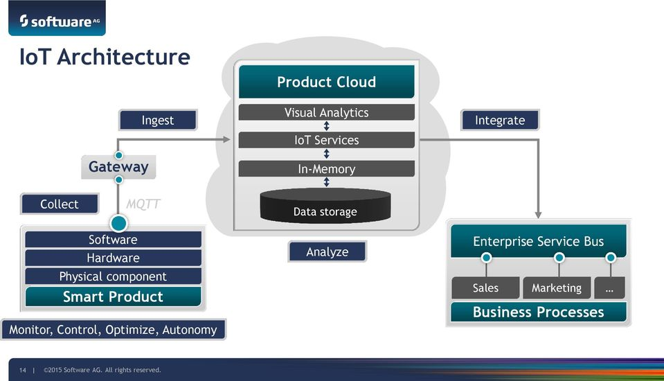 component Smart Product Monitor, Control, Optimize, Autonomy Analyze Enterprise
