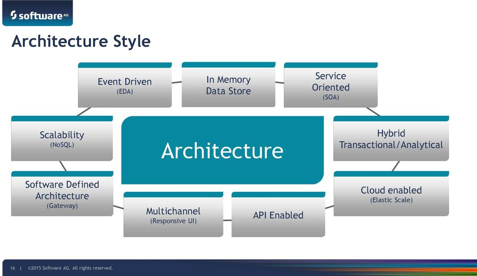 Transactional/Analytical Software Defined Architecture (Gateway)