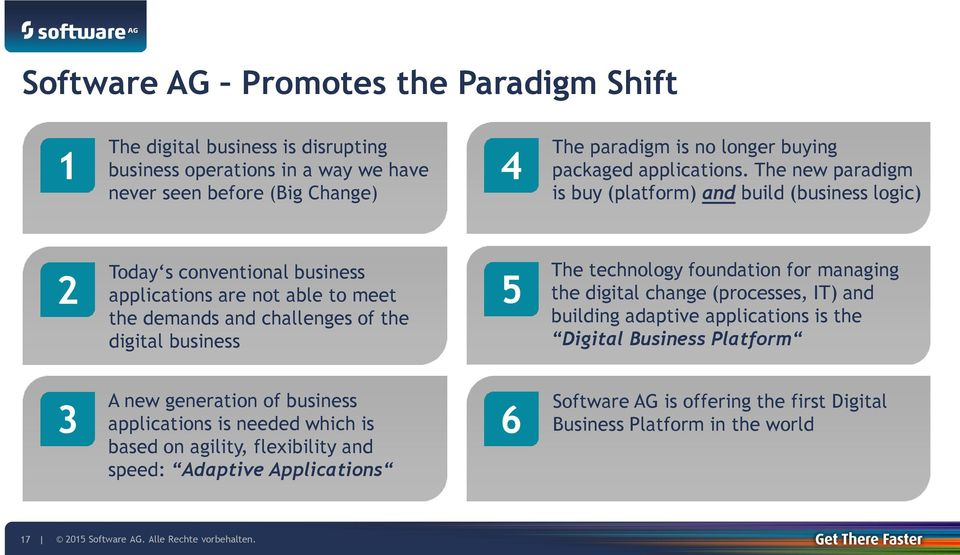 The new paradigm is buy (platform) and build (business logic) 2 Today s conventional business applications are not able to meet the demands and challenges of the digital business 5 The