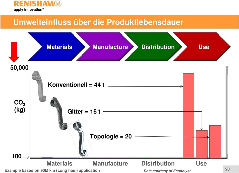 t Topologie = 20 100 Materials Manufacture Distribution Use Example