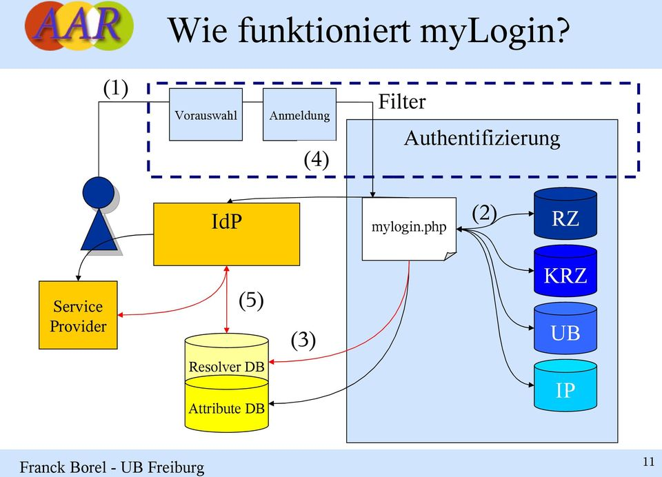 Authentifizierung IdP mylogin.