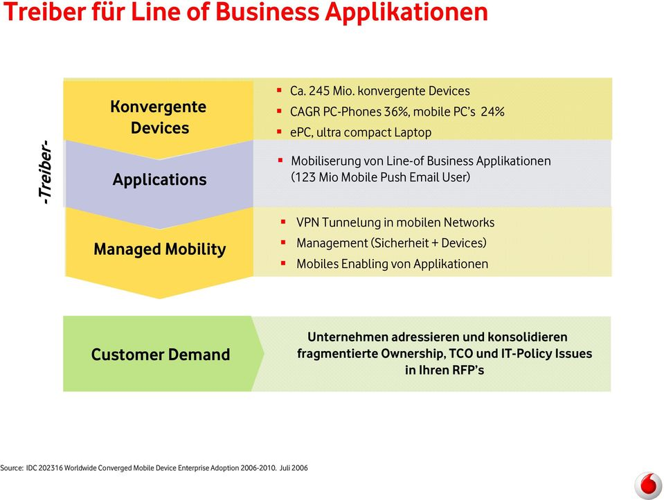 Push Email User) Managed Mobility VPN Tunnelung in mobilen Networks Management (Sicherheit + Devices) Mobiles Enabling von Applikationen Customer