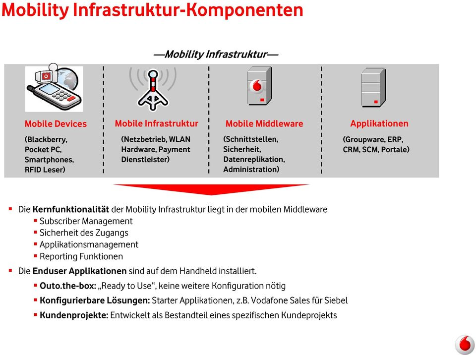 der mobilen Middleware Subscriber Management Sicherheit des Zugangs Applikationsmanagement Reporting Funktionen Die Enduser Applikationen sind auf dem Handheld installiert. Outo.