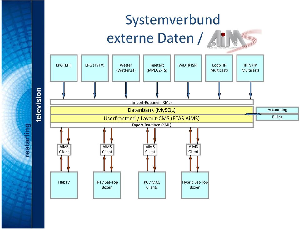 (XML) Datenbank (MySQL) Userfrontend / Layout CMS (ETAS AiMS) Export Routinen (XML)