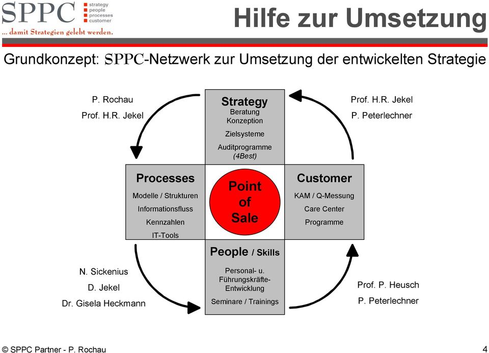 Gisela Heckmann Strategy Beratung Konzeption Zielsysteme Auditprogramme (4Best) Point of Sale People / Skills Personal- u.