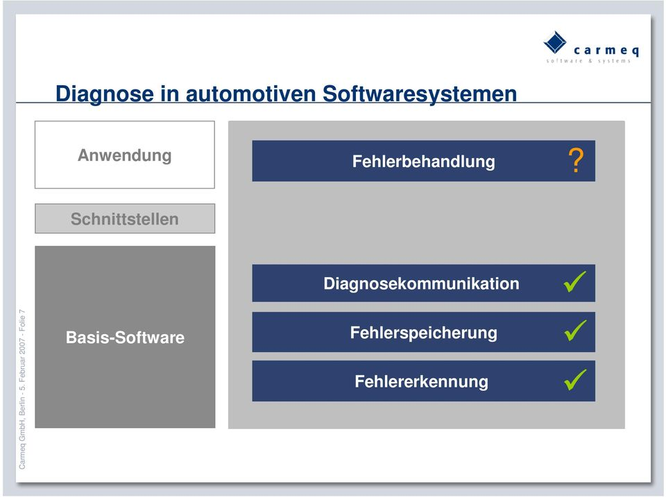 Februar 2007 - Folie 7 Basis-Software Standardized Operating System Standardized Standardized AUTOSAR Services Standardized Standardized Communication Standardized