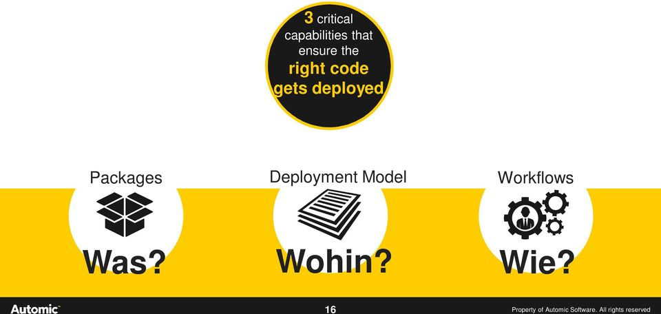 Deployment Model Workflows Was? Wohin? Wie?