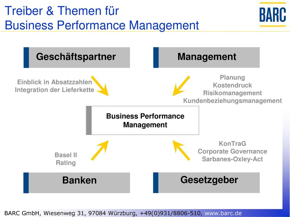 Kostendruck Risikomanagement Kundenbeziehungsmanagement Business Performance