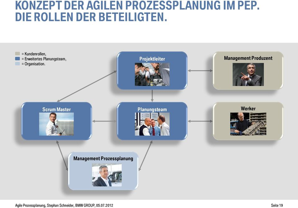 Projektleiter Management Produzent Scrum Master Planungsteam Werker