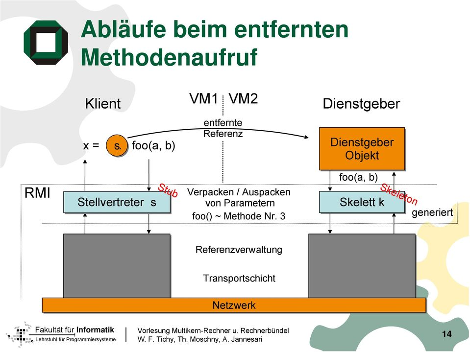 Stub Verpacken / Auspacken von Parametern foo() ~ Methode Nr.