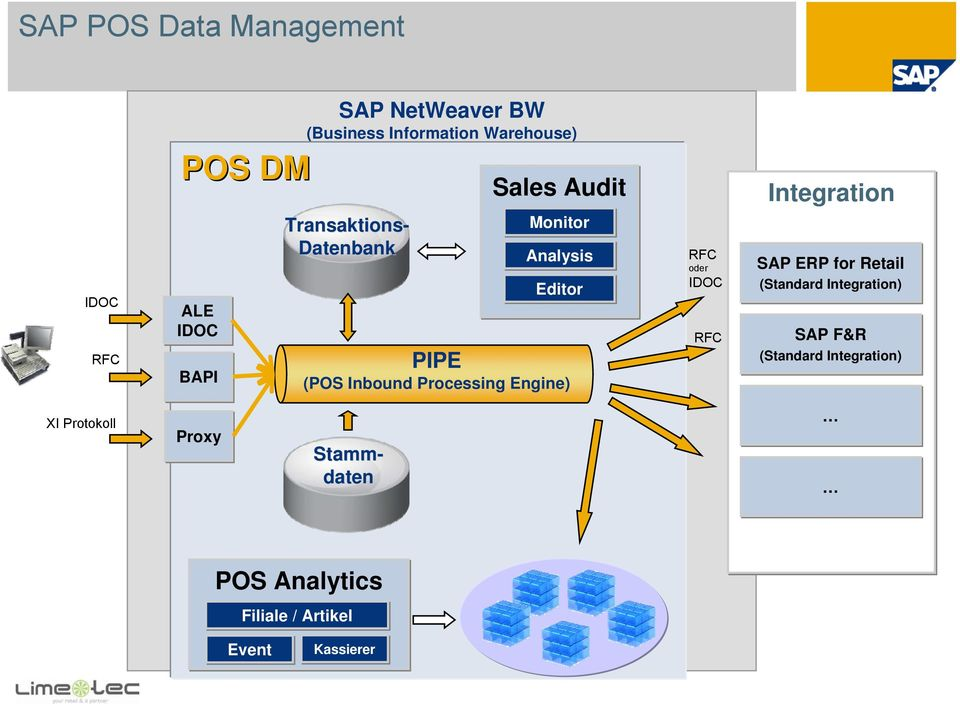 Processing Engine) RFC oder IDOC RFC Integration SAP ERP for Retail (Standard Integration) SAP