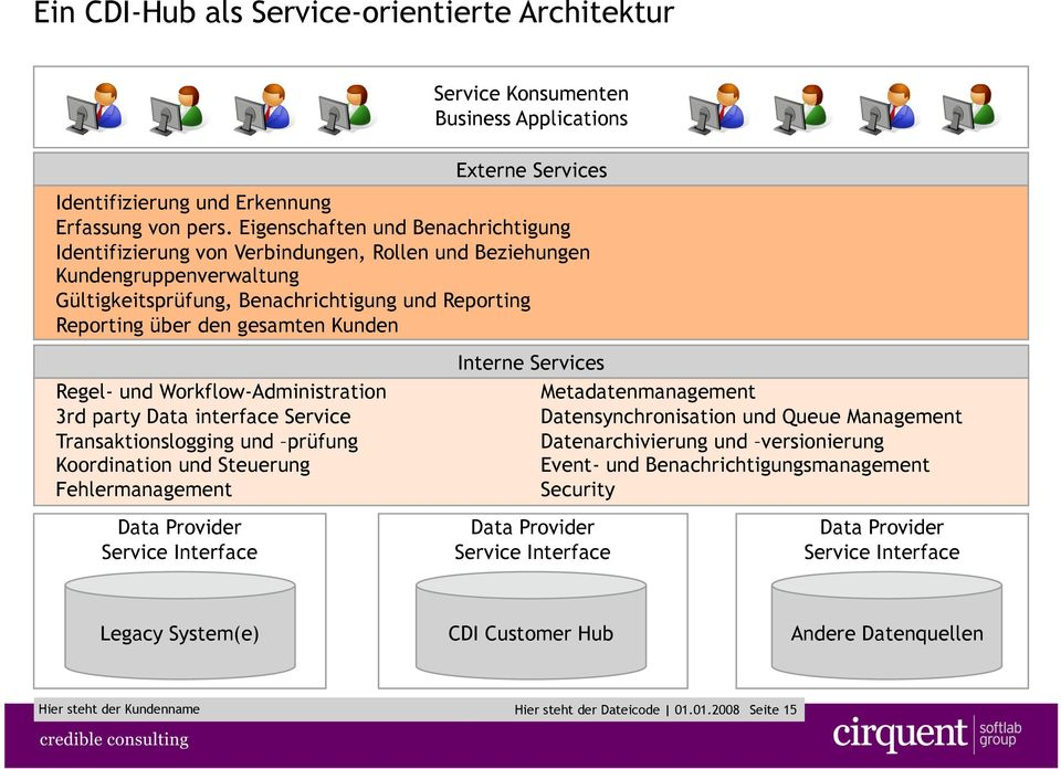 Kunden Regel- und Workflow-Administration 3rd party Data interface Service Transaktionslogging und prüfung Koordination und Steuerung Fehlermanagement Data Provider Service Interface Interne Services