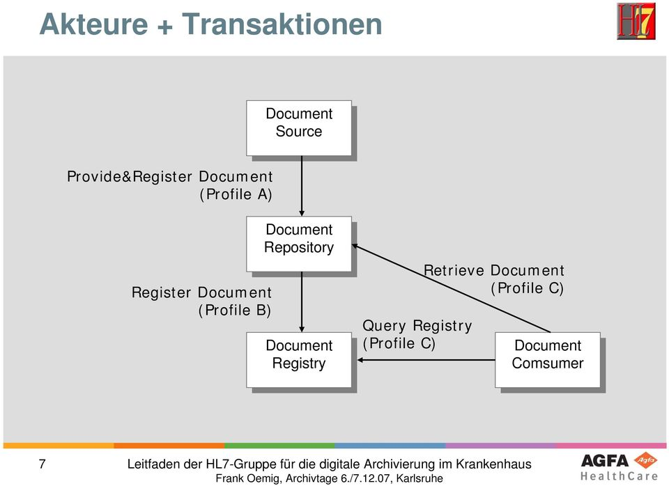 Document Registry Registry Query Registry (Profile C) Retrieve Document (Profile C)