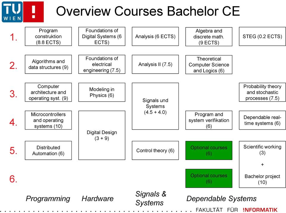 (9) Microcontrollers and operating systems (10) Modeling in Physics (6) Digital Design (3 + 9) Signals und Systems (4.5 + 4.