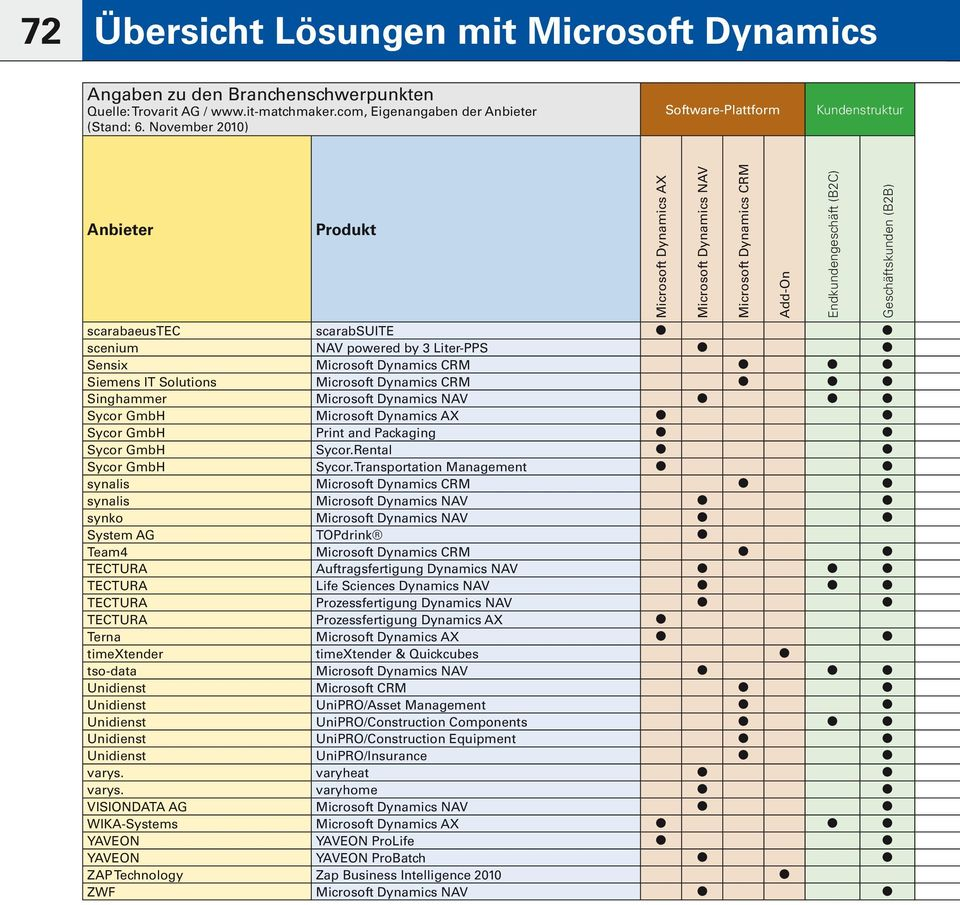 CRM Singhammer Microsoft Dynamics NAV Sycor GmbH Microsoft Dynamics AX Sycor GmbH Print and Packaging Sycor GmbH Sycor.Rental Sycor GmbH Sycor.