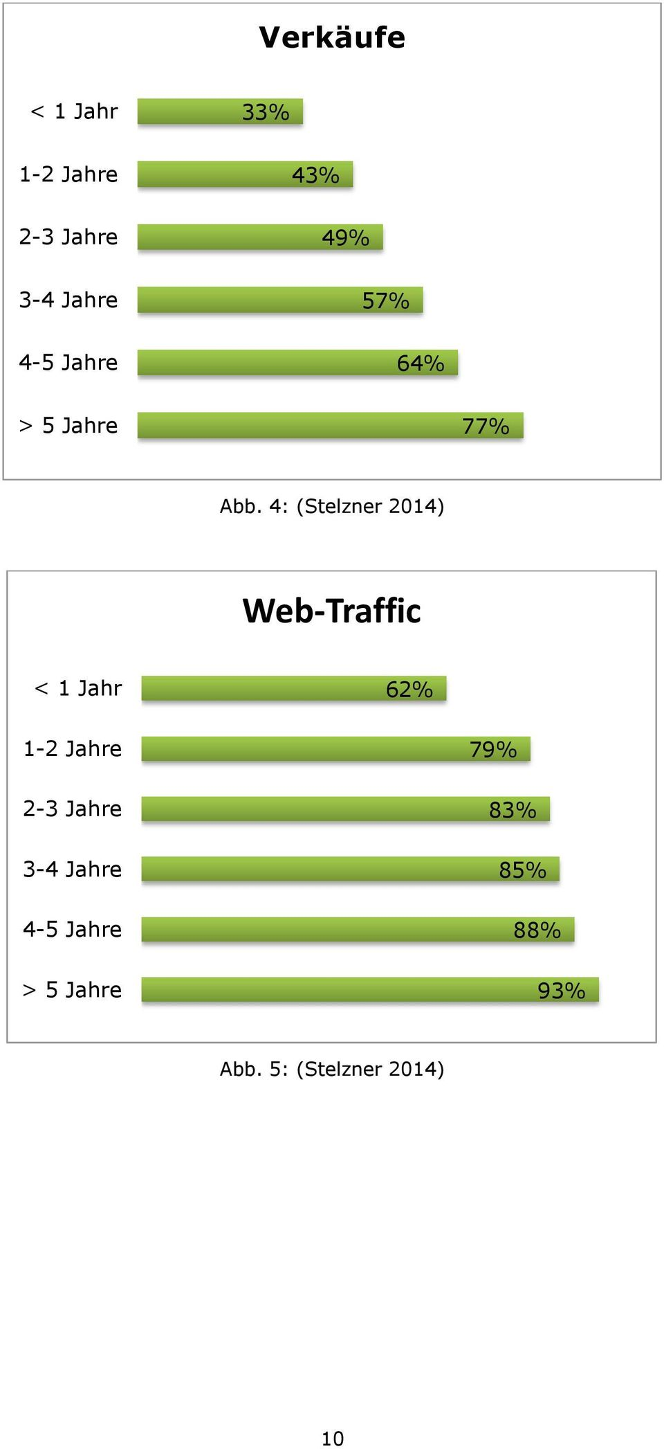 4: (Stelzner 2014) Web-Traffic < 1 Jahr 62% 1-2 Jahre 2-3