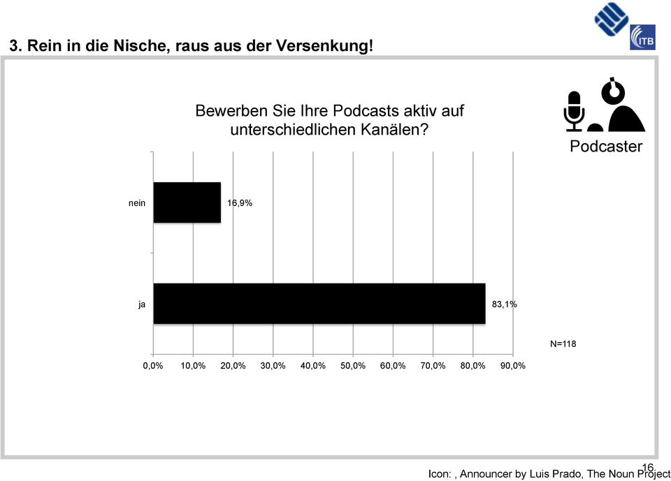 Podcaster nein 16,9% ja 83,1% N=118 0,0% 10,0% 20,0% 30,0% 40,0%