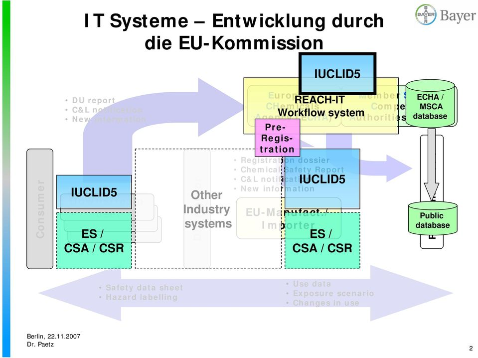 Report C&L notification IUCLID5 New information Workflow system EU-Manufact.
