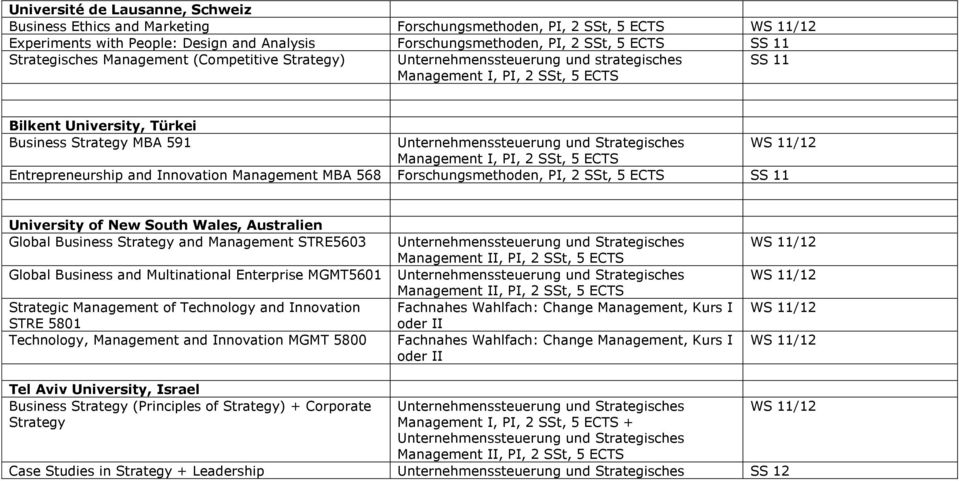 Forschungsmethoden, PI, 2 SSt, 5 ECTS SS 11 University of New South Wales, Australien Global Business Strategy and Management STRE5603 Global Business and Multinational Enterprise MGMT5601 Strategic