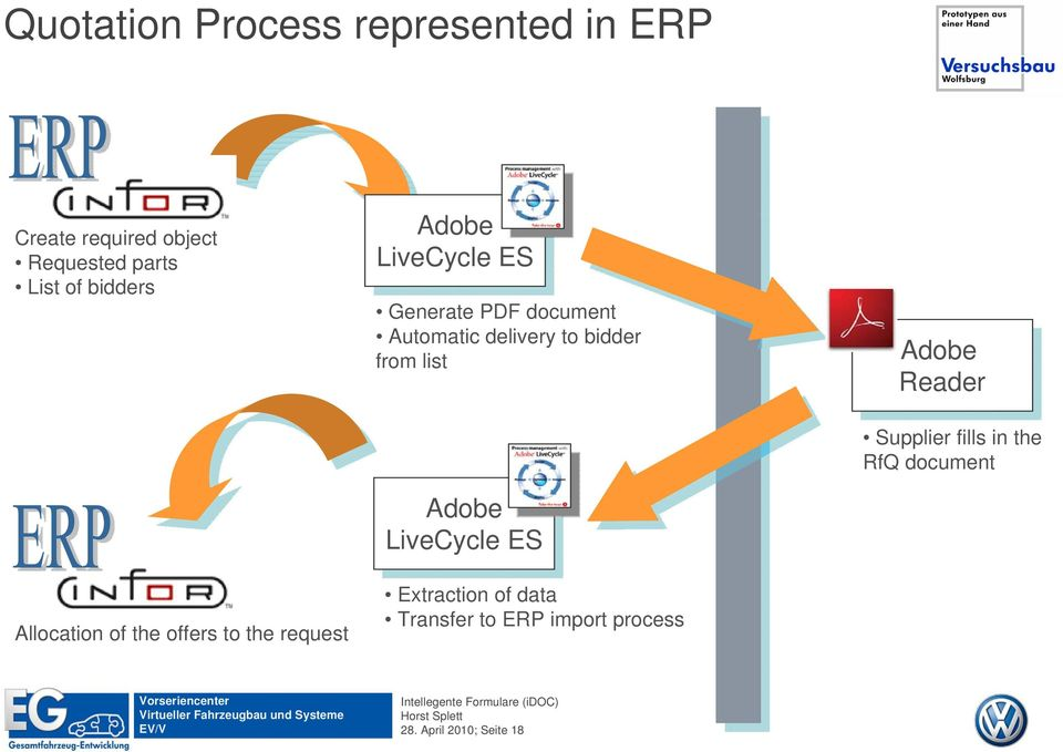 Automatic delivery to bidder from list Adobe Adobe LiveCycle ES ES Extraction of data Transfer