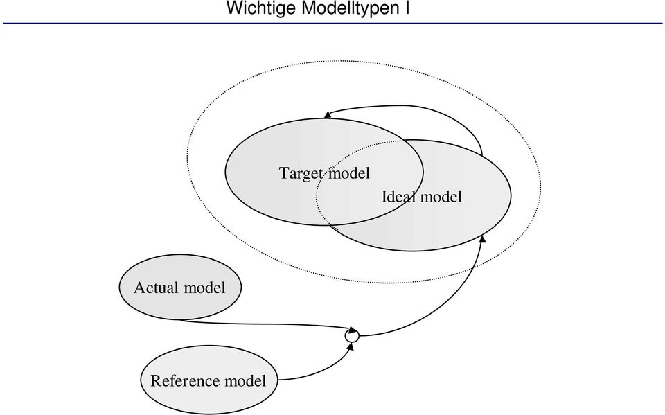 Target model Ideal