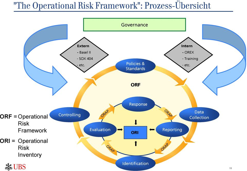 ORF Response ORF = Operational Risk Framework Controlling ORAP Evaluation ORI