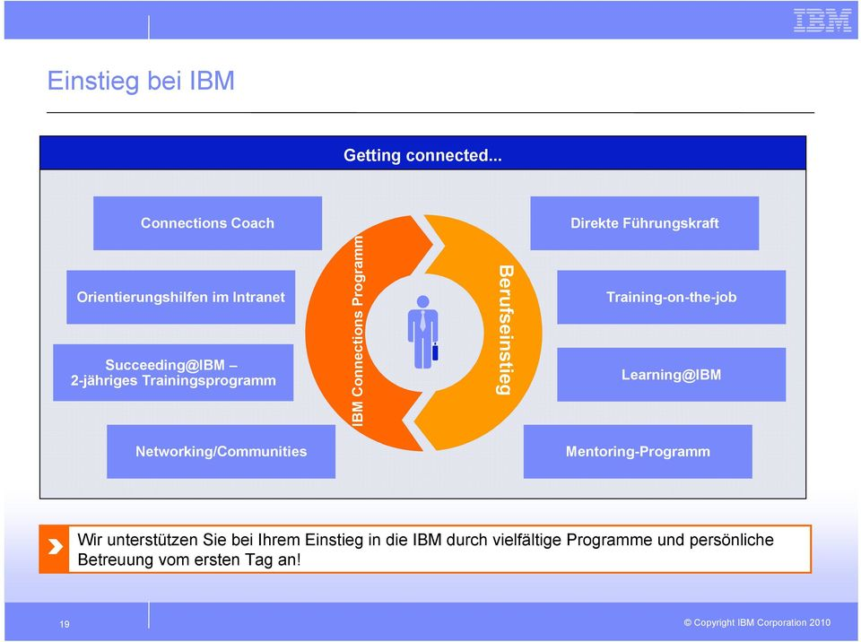 2-jähriges Trainingsprogramm IBM Connections Programm Berufseinstieg Training-on-the-job