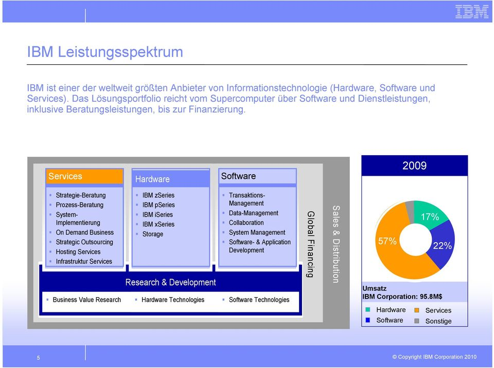 Services Hardware Software 2009 Strategie-Beratung Prozess-Beratung System- Implementierung On Demand Business Strategic Outsourcing Hosting Services Infrastruktur Services IBM zseries IBM pseries