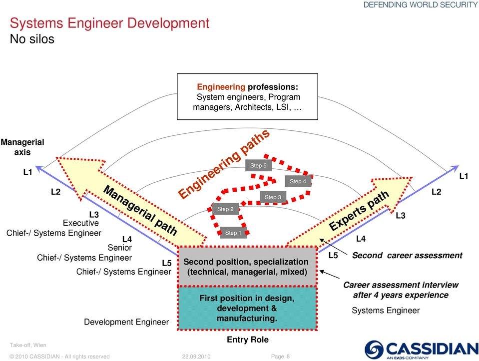 Engineering paths Step 2 Step 1 Step 5 Step 3 First position in design, development & manufacturing.