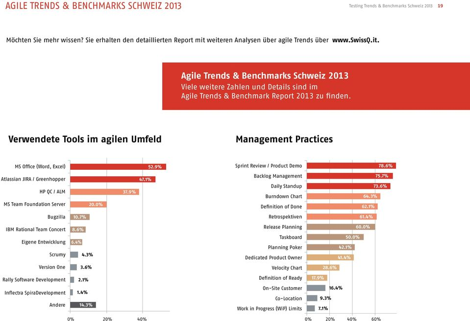 Verwendete Tools im agilen Umfeld Management Practices MS Office (Word, Excel) 52.9% Sprint Review / Product Demo 78.6% Atlassian JIRA / Greenhopper HP QC / ALM MS Team Foundation Server 20. 37.9% 47.