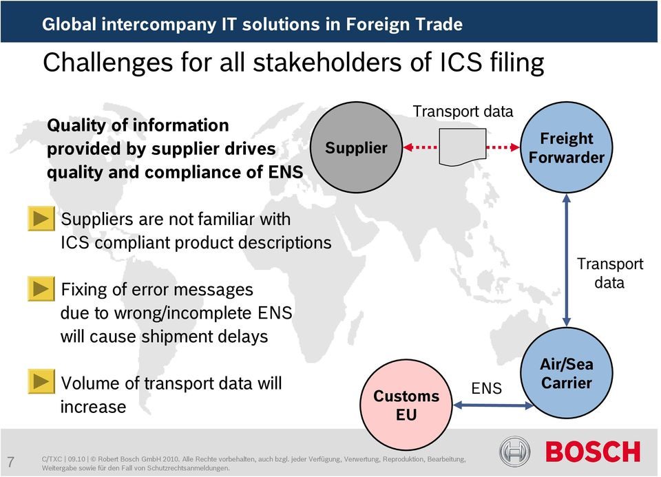 with ICS compliant product descriptions Fixing of error messages due to wrong/incomplete ENS will