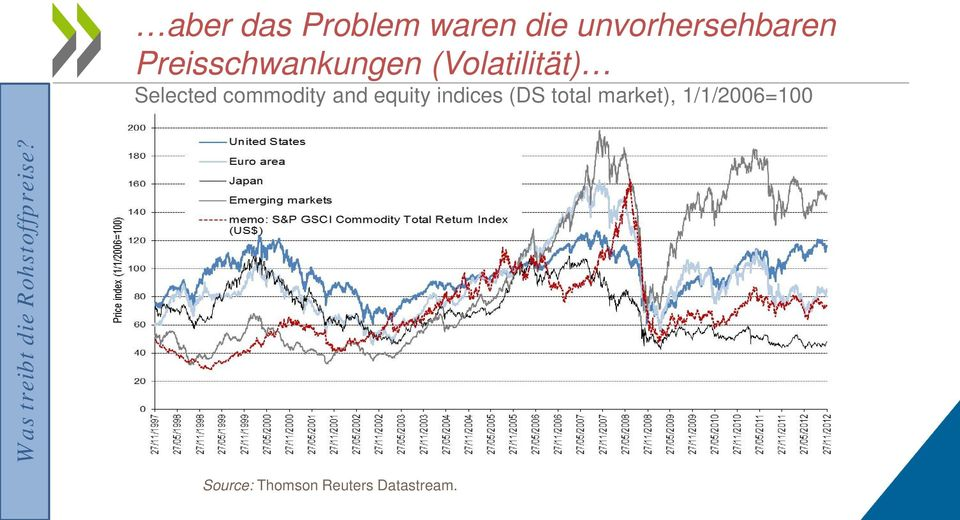 commodity and equity indices (DS total
