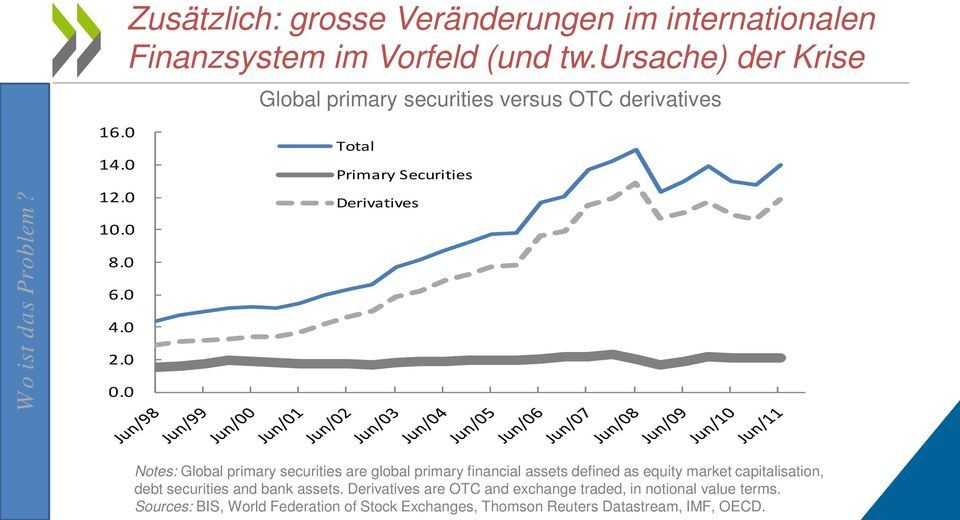 ursache) der Krise Global primary securities versus OTC derivatives Total Primary Securities Derivatives Notes: Global primary
